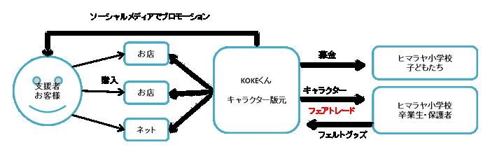 キャラクターフェアトレードの図